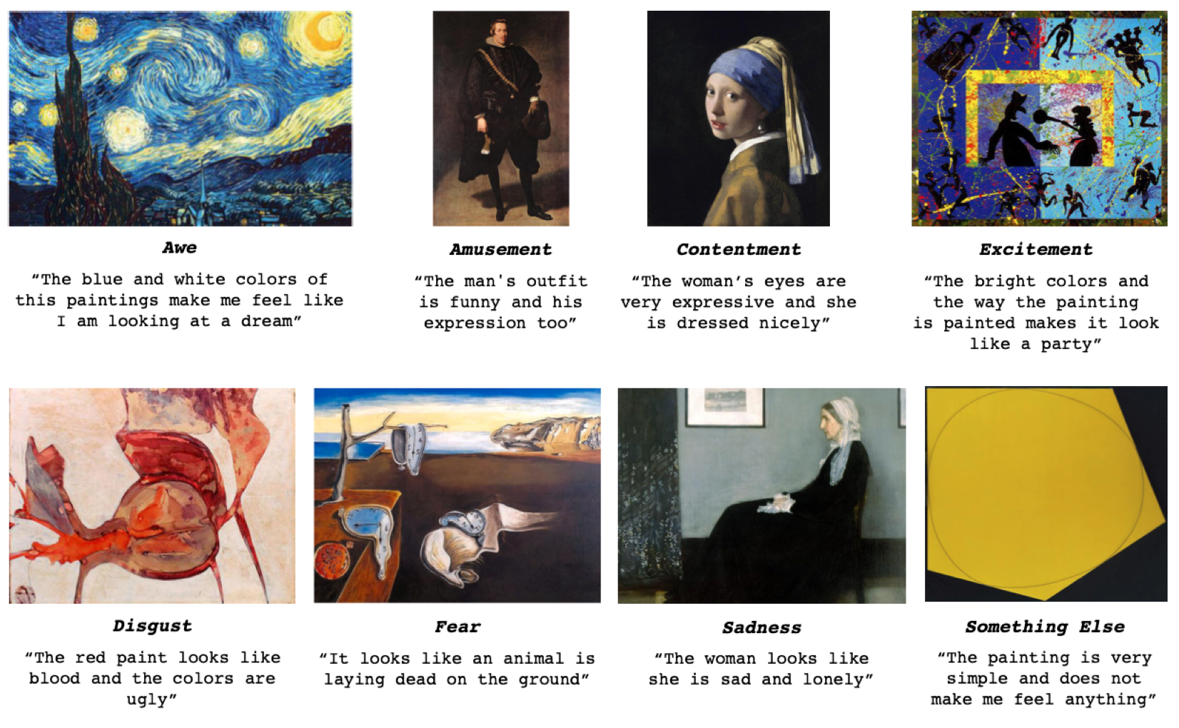 Examples of how the algorithm identifies emotions in paintings.